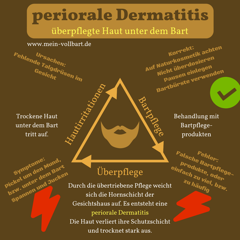 Periorale Dermatitis unter dem Bart auf mein-vollbart.de